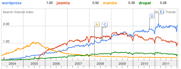 wordpress vs joomla vs mambo vs drupal
