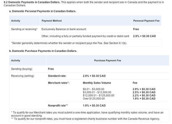 Paypal user agreement fine print