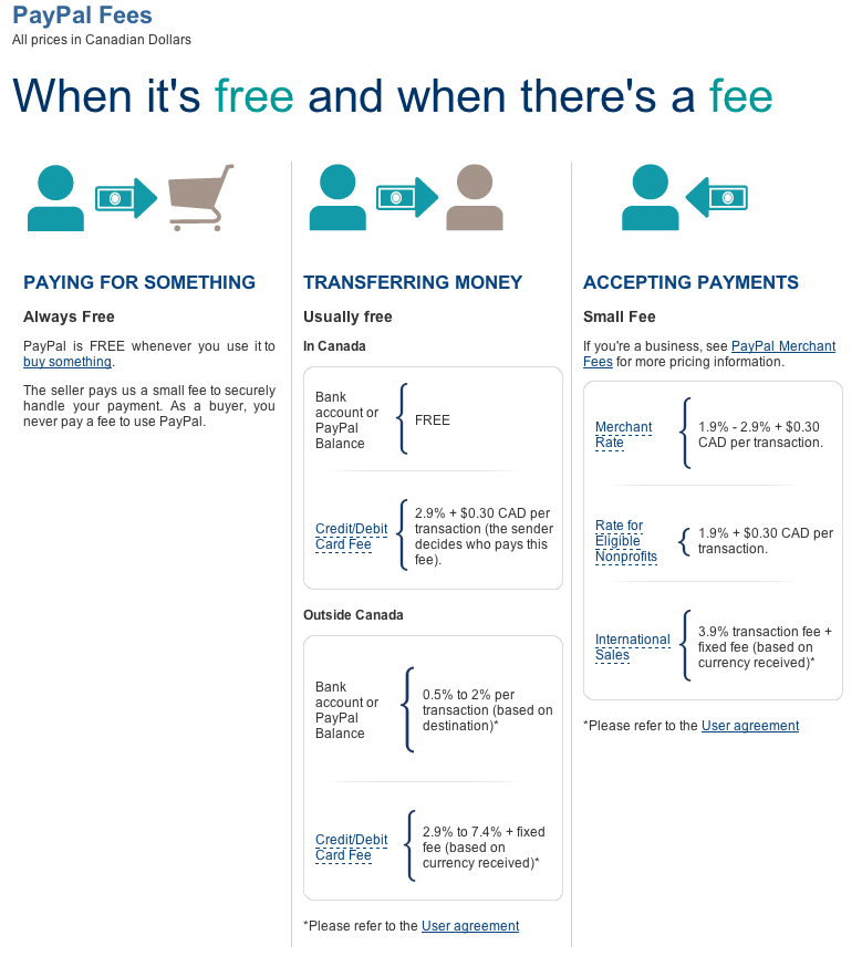 Fees Paypal