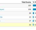 Detailed Video Stats in Google Analytics