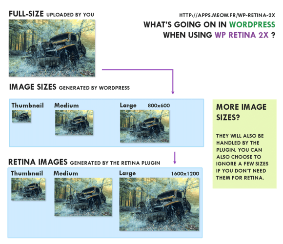 How Retina2x and WordPress handle images