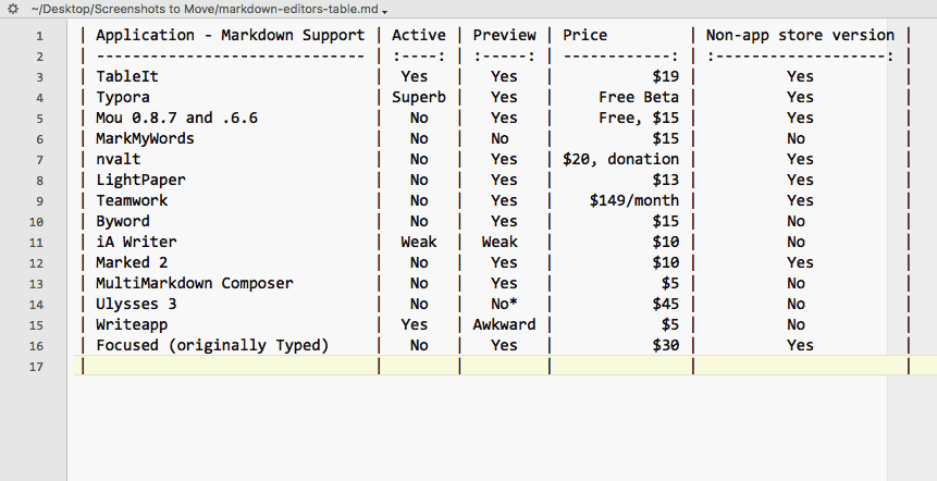markdown editors shootout support for tables footnotes
