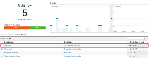 Tracking YouTube errors in the Real Time report of Google Analytics
